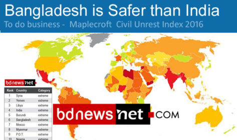 Bangladesh is safer than India for Business : Maplecroft  Civil Unrest Index